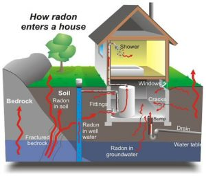 pagosa springs radon gas inspection